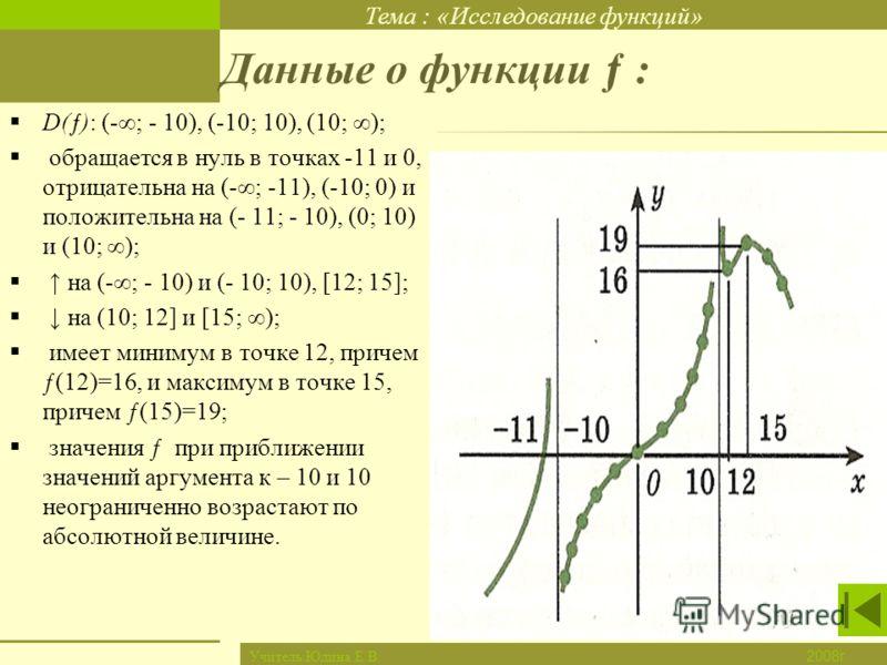 Тема : «Исследование функций» Новый материал Закрепление Итог урока Дом. задание Проверка д/з Цель урока 2008г. Учитель:Юдина Е.В. Данные о функции ƒ : D(ƒ): (-; - 10), (-10; 10), (10; ); обращается в нуль в точках -11 и 0, отрицательна на (-; -11),
