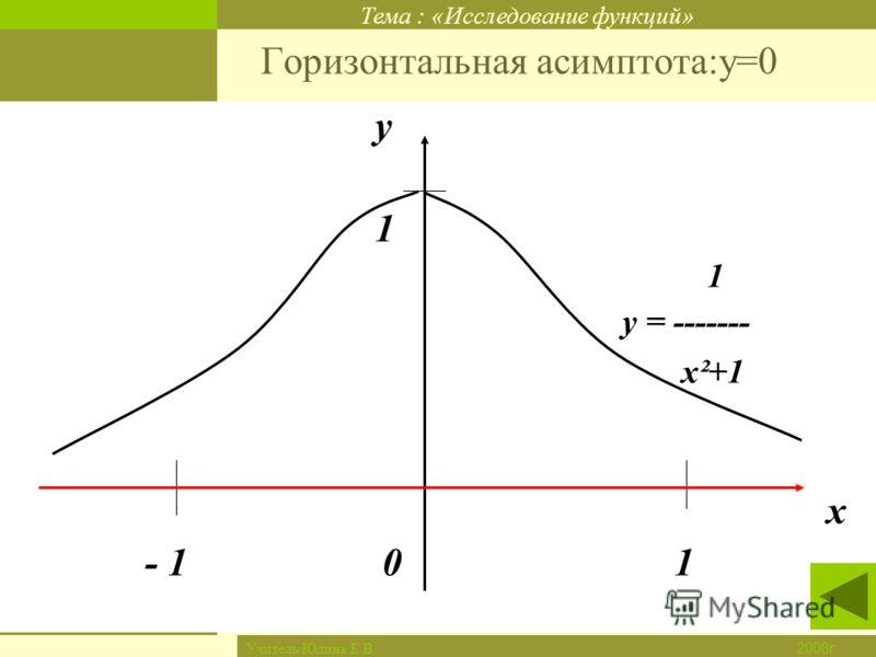 Тема : «Исследование функций» Новый материал Закрепление Итог урока Дом. задание Проверка д/з Цель урока 2008г. Учитель:Юдина Е.В. Горизонтальная асимптота:у=0 у 1 у = ------- х²+1 х - 1 0 1