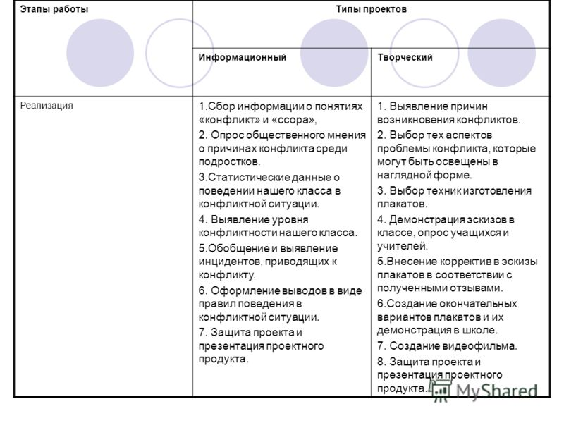 Этапы работыТипы проектов ИнформационныйТворческий Реализация 1.Сбор информации о понятиях «конфликт» и «ссора», 2. Опрос общественного мнения о причи