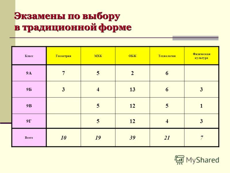 Экзамены по выбору в традиционной форме КлассГеометрияМХКОБЖТехнология Физическая культура 9А 7526 9Б 341363 9В 51251 9Г 51243 Всего 101939217