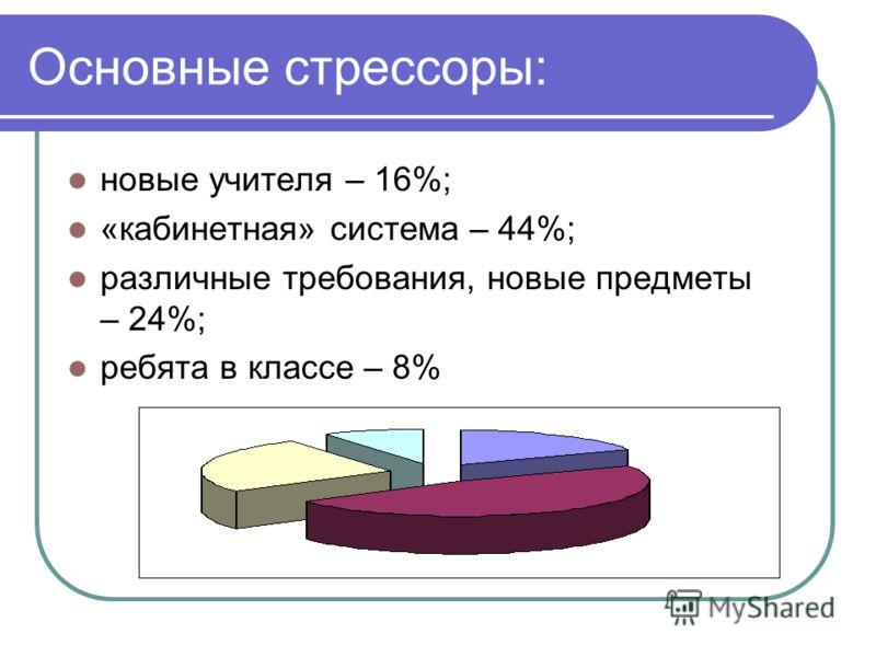 Основные стрессоры: новые учителя – 16%; «кабинетная» система – 44%; различные требования, новые предметы – 24%; ребята в классе – 8%