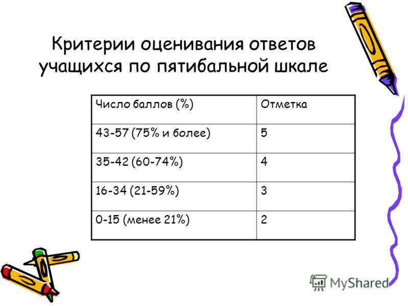 Критерии оценивания ответов учащихся по пятибальной шкале Число баллов (%)Отметка 43-57 (75% и более)5 35-42 (60-74%)4 16-34 (21-59%)3 0-15 (менее 21%)2