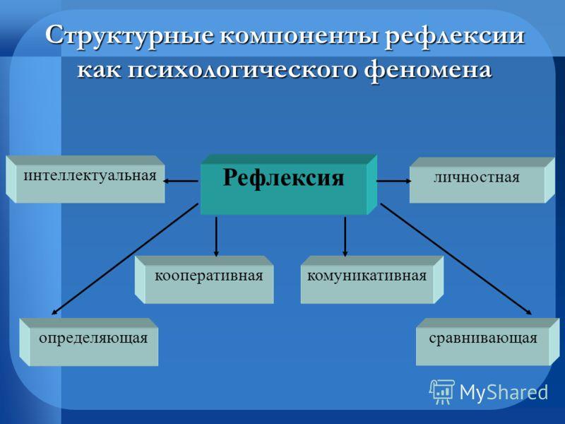 Структурные компоненты рефлексии как психологического феномена Рефлексия личностная интеллектуальная кооперативная определяющаясравнивающая комуникативная