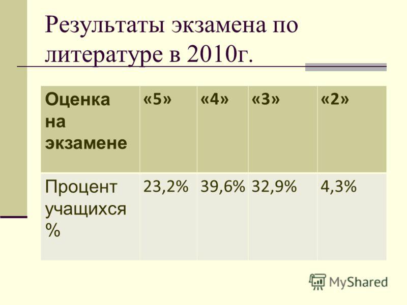 Результаты экзамена по литературе в 2010г. Оценка на экзамене «5»«4»«3»«2» Процент учащихся % 23,2%39,6%32,9%4,3%