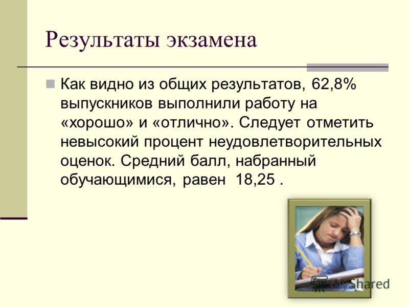 Результаты экзамена Как видно из общих результатов, 62,8% выпускников выполнили работу на «хорошо» и «отлично». Следует отметить невысокий процент неудовлетворительных оценок. Средний балл, набранный обучающимися, равен 18,25.