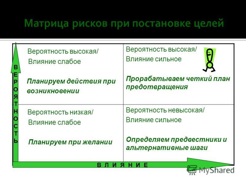 Результат Команда Личность Профессионализм Ответственность менеджера: Достижение результата Соблюдение «тайминга» Соблюдение стандартов качества: Продукта Персонала Сервиса