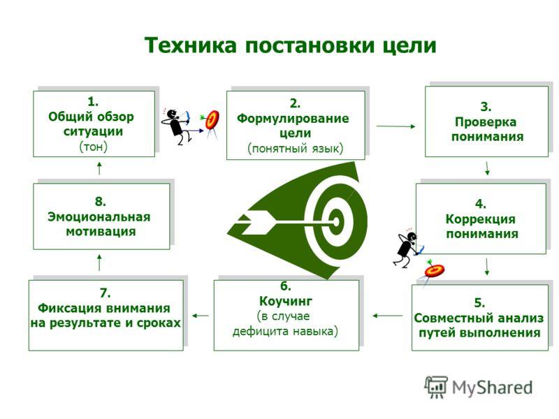 Видение и Миссия Стратегические цели ДолгосрочныеСреднесрочныеКраткосрочные Маркетинговые, финансовые, социальные, производственные Задачи по достижению целей Способы решения задач (мероприятия)