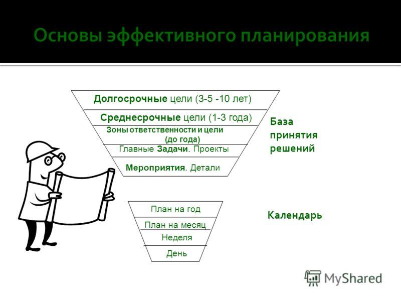 Разработка плана выполнения цели 1. Определение цели 1. Определение цели 2. Генерация вариантов направлений выполнения цели и их оценка 2. Генерация вариантов направлений выполнения цели и их оценка 3. Определение действий 3. Определение действий 4.