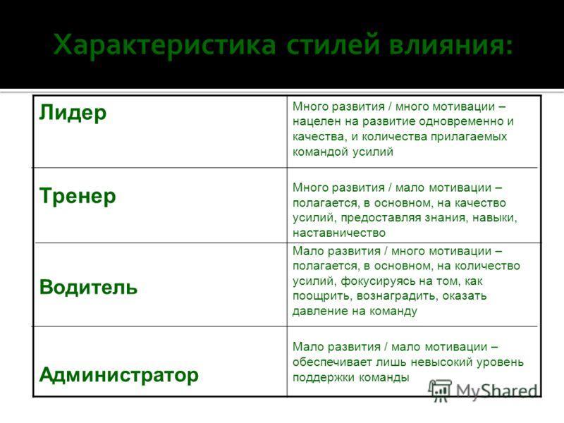 ТренерЛидер Администратор Водитель Р А З В И Т И Е min УСИЛИЯ ПО МОТИВАЦИИ max