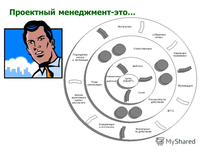 Стратегический менеджмент-это…