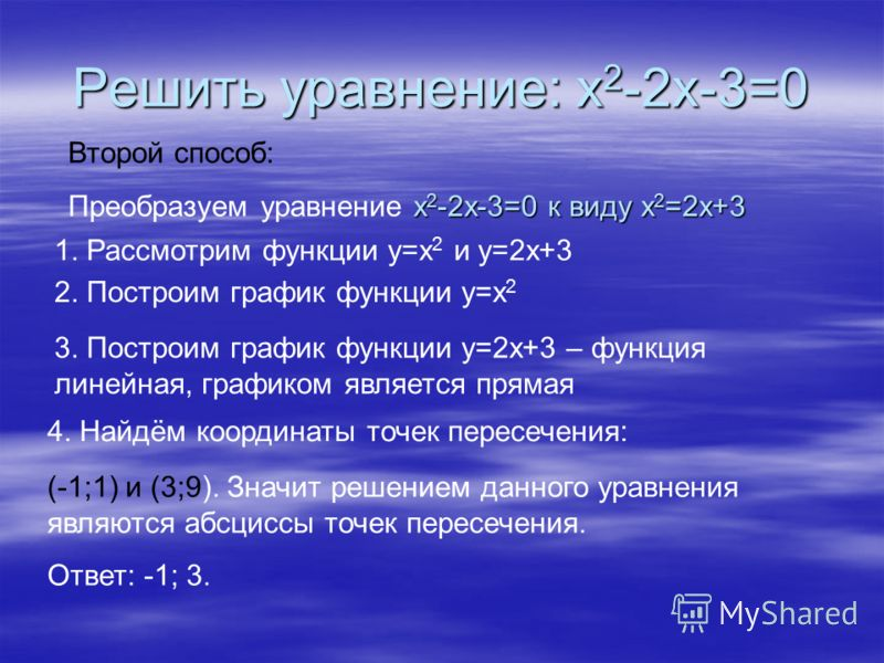 Решить уравнение: х 2 -2х-3=0 Второй способ: х 2 -2х-3=0 к виду х 2 =2х+3 Преобразуем уравнение х 2 -2х-3=0 к виду х 2 =2х+3 1. Рассмотрим функции у=х 2 и у=2х+3 2. Построим график функции у=х 2 3. Построим график функции у=2х+3 – функция линейная, г