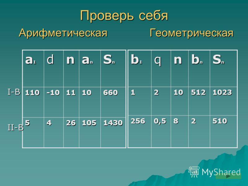 Проверь себя Арифметическая Геометрическая а1а1а1а1dn аnаnаnаn SnSnSnSn 110-101110660 54261051430 b1b1b1b1qn bnbnbnbn SnSnSnSn12105121023 2560,582510 I-В II-В