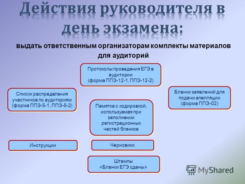 выдать ответственным организаторам комплекты материалов для аудиторий Списки распределения участников по аудиториям (форма ППЭ-5-1, ППЭ-5-2) Списки распределения участников по аудиториям (форма ППЭ-5-1, ППЭ-5-2) Протоколы проведения ЕГЭ в аудитории (