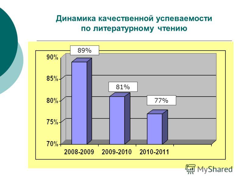 Динамика качественной успеваемости по литературному чтению 89% 81% 77%