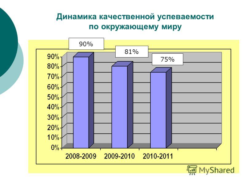 Динамика качественной успеваемости по окружающему миру 90% 81% 75%