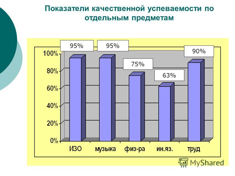 Показатели качественной успеваемости по отдельным предметам 95% 75% 63% 90%