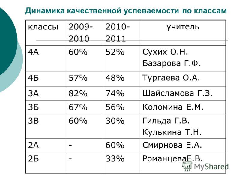 Динамика качественной успеваемости по классам классы2009- 2010 2010- 2011 учитель 4А60%52% Сухих О.Н. Базарова Г.Ф. 4Б57%48% Тургаева О.А. 3А82%74% Шайсламова Г.З. 3Б67%56% Коломина Е.М. 3В60%30% Гильда Г.В. Кулькина Т.Н. 2А-60% Смирнова Е.А. 2Б-33%