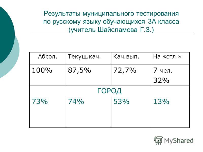 Результаты муниципального тестирования по русскому языку обучающихся 3А класса (учитель Шайсламова Г.З.) Абсол.Текущ.кач.Кач.вып.На «отл.» 100%87,5%72,7%7 чел. 32% ГОРОД 73%74%53%13%