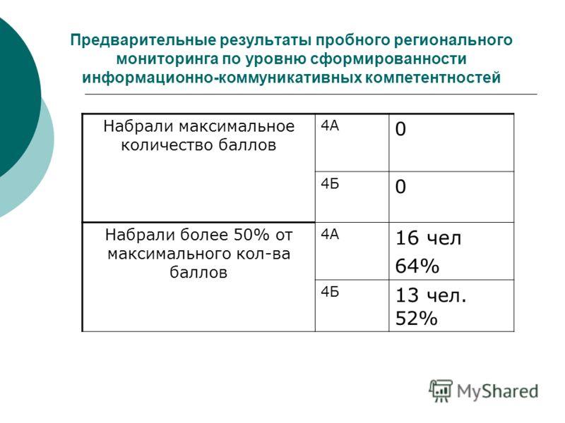 Предварительные результаты пробного регионального мониторинга по уровню сформированности информационно-коммуникативных компетентностей Набрали максимальное количество баллов 4А 0 4Б 0 Набрали более 50% от максимального кол-ва баллов 4А 16 чел 64% 4Б