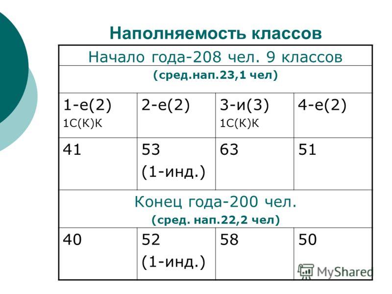 Наполняемость классов Начало года-208 чел. 9 классов (сред.нап.23,1 чел) 1-е(2) 1С(К)К 2-е(2)3-и(3) 1С(К)К 4-е(2) 4153 (1-инд.) 6351 Конец года-200 чел. (сред. нап.22,2 чел) 4052 (1-инд.) 5850