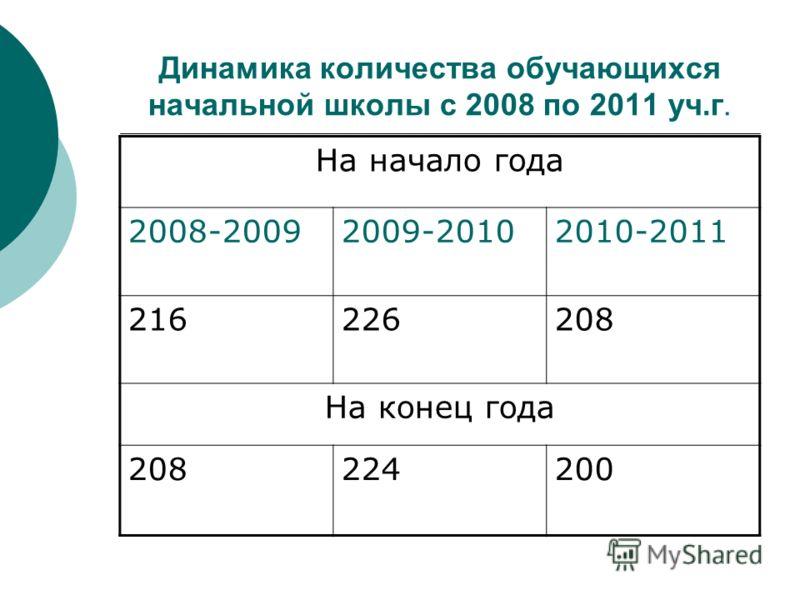 Динамика количества обучающихся начальной школы с 2008 по 2011 уч.г. На начало года 2008-20092009-20102010-2011 216226208 На конец года 208224200
