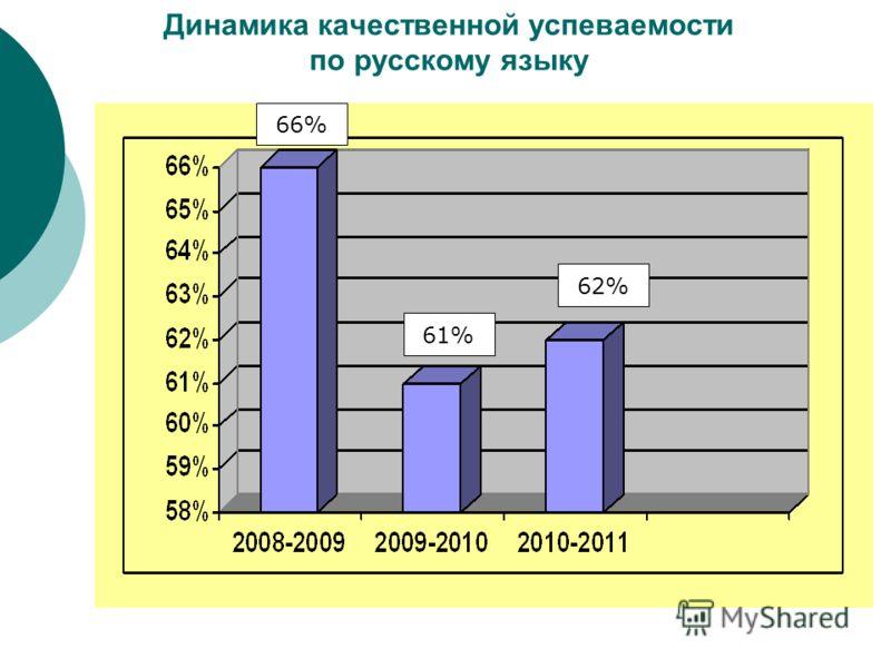 Динамика качественной успеваемости по русскому языку 66% 61% 62%62%