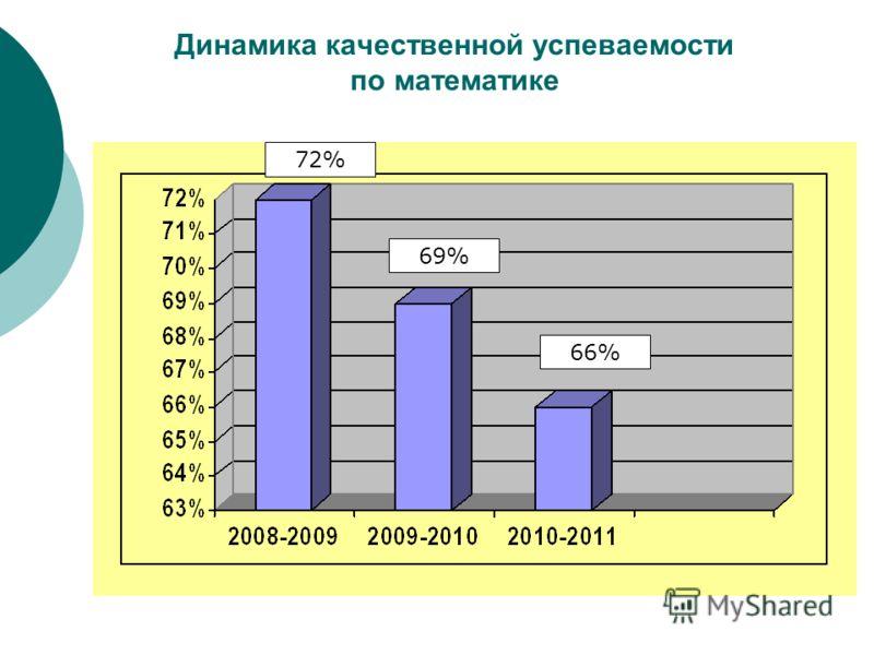 Динамика качественной успеваемости по математике 72% 69% 66%
