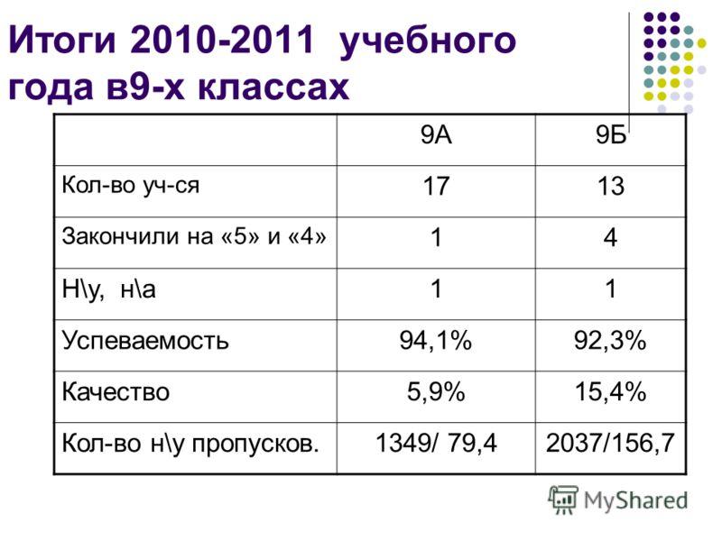 Итоги 2010-2011 учебного года в9-х классах 9А9Б Кол-во уч-ся 1713 Закончили на «5» и «4» 14 Н\у, н\а11 Успеваемость94,1%92,3% Качество5,9%15,4% Кол-во н\у пропусков.1349/ 79,42037/156,7
