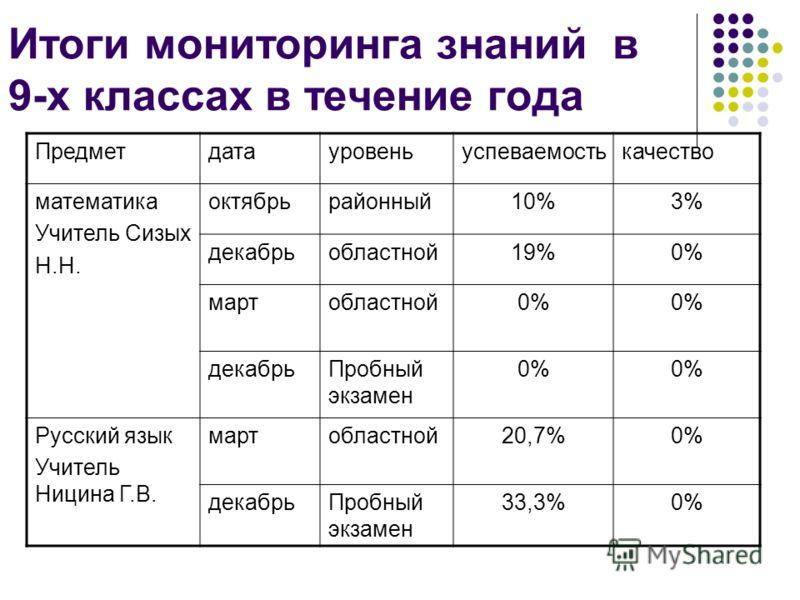 Итоги мониторинга знаний в 9-х классах в течение года Предметдатауровеньуспеваемостькачество математика Учитель Сизых Н.Н. октябрьрайонный10%3% декабрьобластной19%0% мартобластной0% декабрьПробный экзамен 0% Русский язык Учитель Ницина Г.В. мартоблас