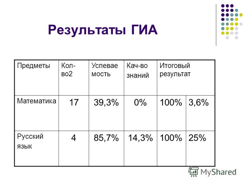 Результаты ГИА ПредметыКол- во2 Успевае мость Кач-во знаний Итоговый результат Математика 1739,3%0%100%3,6% Русский язык 485,7%14,3%100%25%