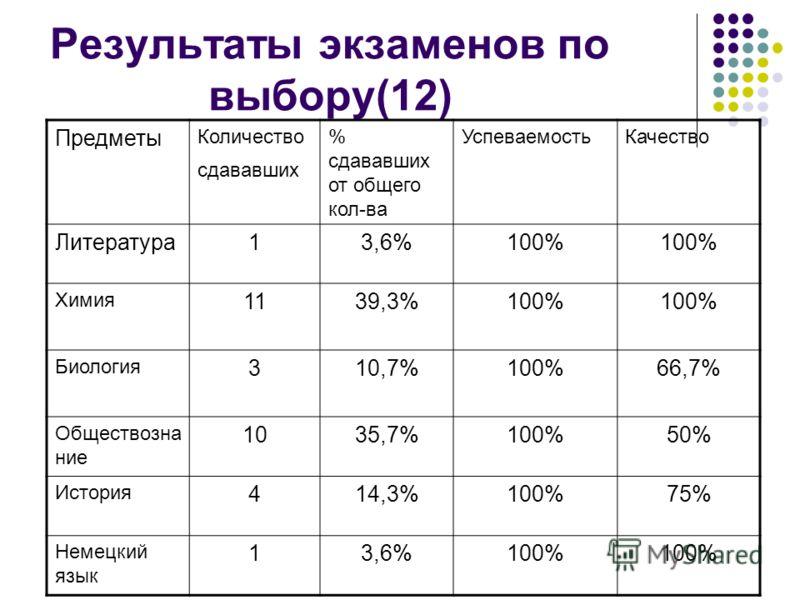 Результаты экзаменов по выбору(12) Предметы Количество сдававших % сдававших от общего кол-ва УспеваемостьКачество Литература13,6%100% Химия 1139,3%100% Биология 310,7%100%66,7% Обществозна ние 1035,7%100%50% История 414,3%100%75% Немецкий язык 13,6%