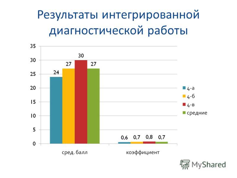 Результаты интегрированной диагностической работы