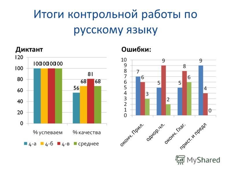 Итоги контрольной работы по русскому языку ДиктантОшибки: