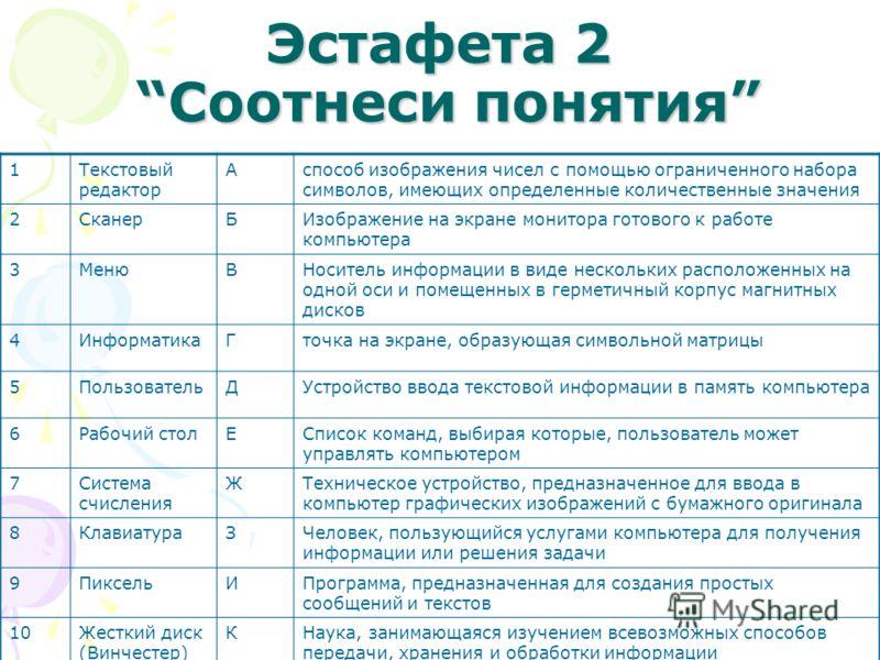 Эстафета 2 Соотнеси понятия 1Текстовый редактор Аспособ изображения чисел с помощью ограниченного набора символов, имеющих определенные количественные значения 2СканерБИзображение на экране монитора готового к работе компьютера 3МенюВНоситель информа