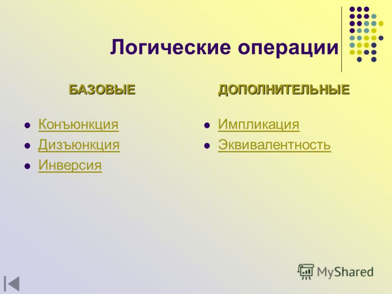 Логические операции Конъюнкция Дизъюнкция Инверсия Импликация Эквивалентность БАЗОВЫЕДОПОЛНИТЕЛЬНЫЕ