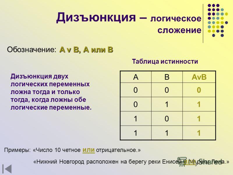 Дизъюнкция – логическое сложение A v B, А или В Обозначение: A v B, А или В Дизъюнкция двух логических переменных ложна тогда и только тогда, когда ложны обе логические переменные. АВAvB 000 011 101 111 Таблица истинности Примеры: «Число 10 четное ил