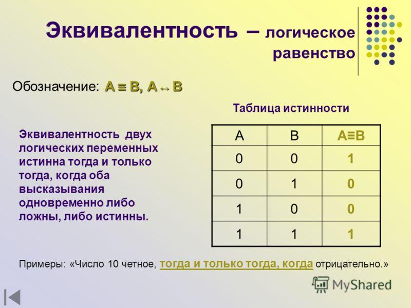 Эквивалентность – логическое равенство A B,A B Обозначение: A B, A B Эквивалентность двух логических переменных истинна тогда и только тогда, когда оба высказывания одновременно либо ложны, либо истинны. АВ A B 001 010 100 111 Таблица истинности Прим