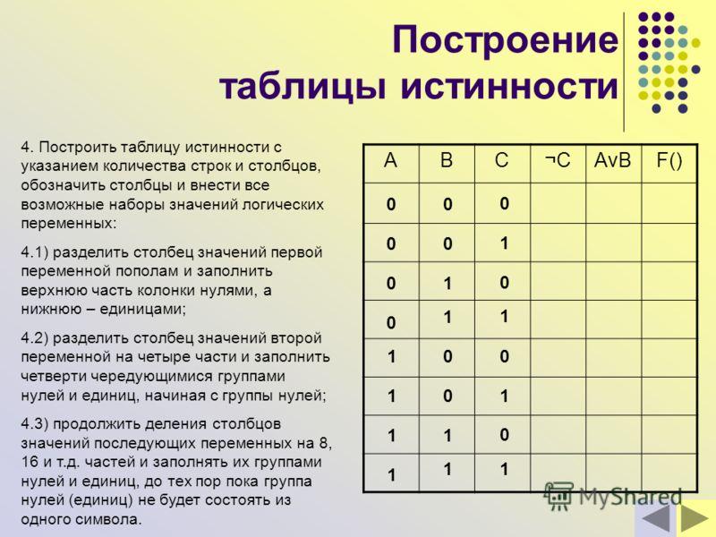 Построение таблицы истинности 4. Построить таблицу истинности с указанием количества строк и столбцов, обозначить столбцы и внести все возможные наборы значений логических переменных: 4.1) разделить столбец значений первой переменной пополам и заполн