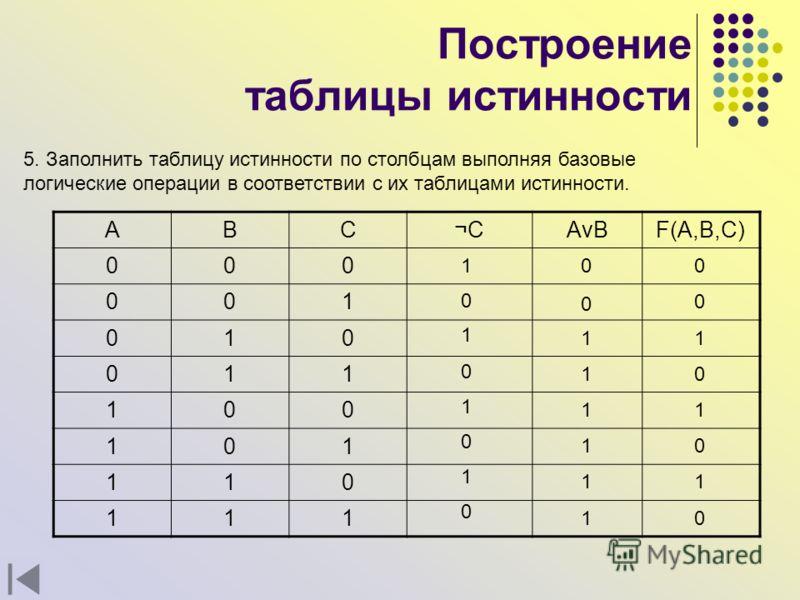 Построение таблицы истинности 5. Заполнить таблицу истинности по столбцам выполняя базовые логические операции в соответствии с их таблицами истинности. ABC¬CAvBF(A,B,C) 000 001 010 011 100 101 110 111 1 0 1 0 1 0 1 0 1 0 0 0 1 1 1 1 1 0 0 1 1 1 0 0