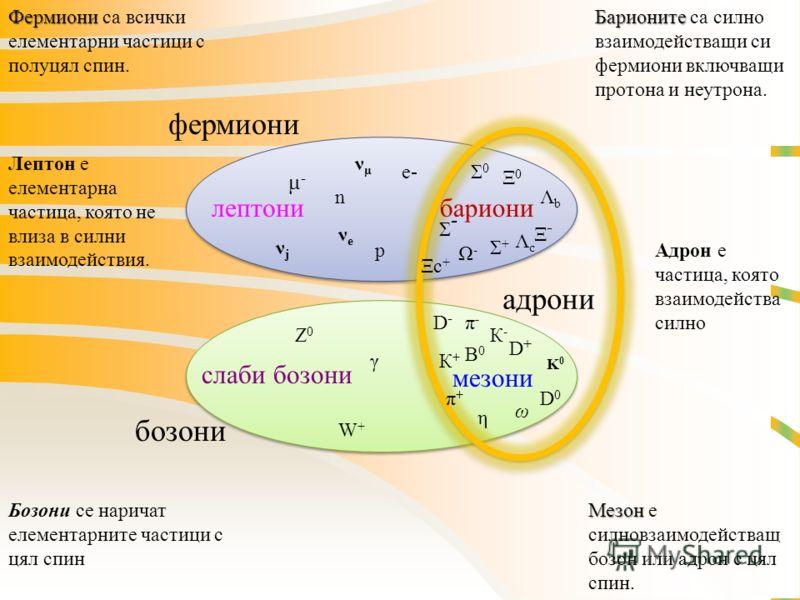 фермиони бозони адрони лептонибариони слаби бозони мезони μ-μ- π-π- π+π+ νμνμ К-К- D+D+ K0K0 B0B0 D0D0 η Σ0Σ0 Ω-Ω- ΛcΛc Ξc+Ξc+ W+W+ Z0Z0 γ e- К+К+ D-D- ω νjνj νeνe ΛbΛb Σ+Σ+ Σ-Σ- Ξ0Ξ0 Ξ-Ξ- Фермиони Фермиони са всички елементарни частици с полуцял спи