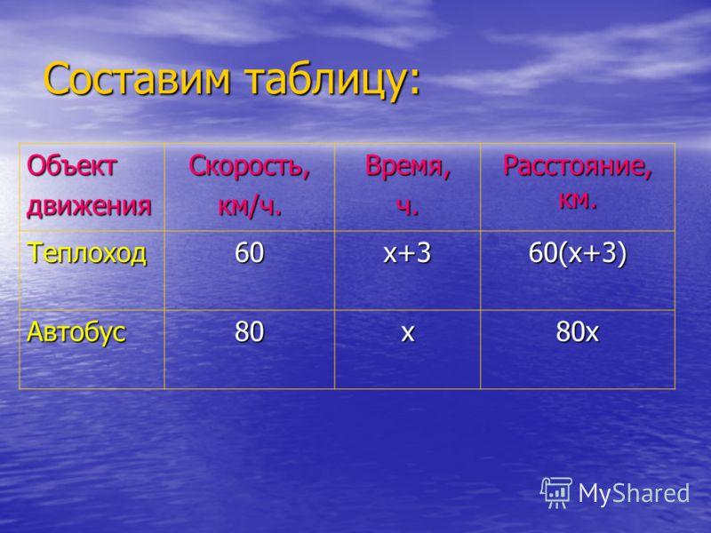 Составим таблицу: ОбъектдвиженияСкорость,км/ч.Время,ч. Расстояние, км. Теплоход Автобус