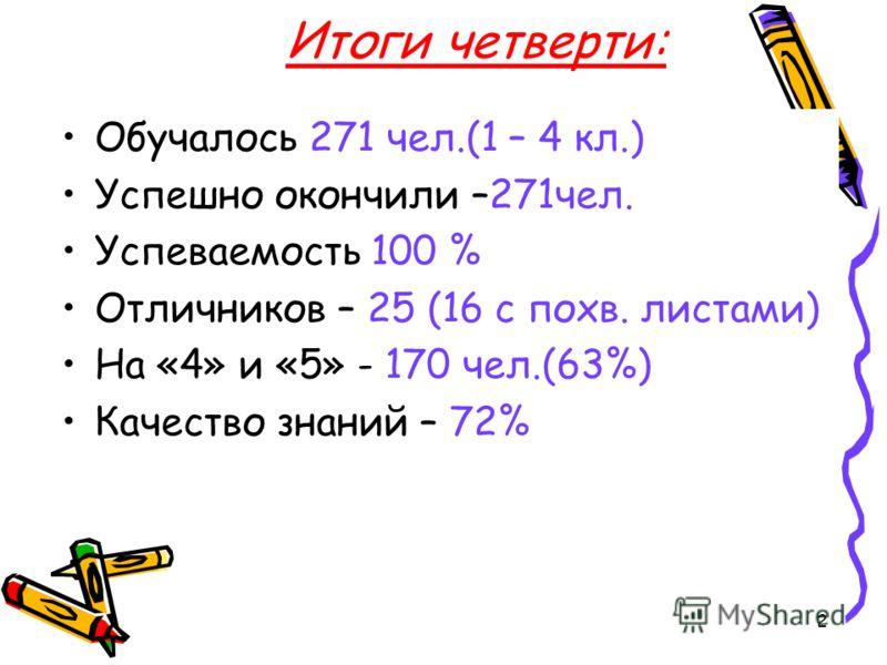 2 Итоги четверти: Обучалось 271 чел.(1 – 4 кл.) Успешно окончили –271чел. Успеваемость 100 % Отличников – 25 (16 с похв. листами) На «4» и «5» - 170 чел.(63%) Качество знаний – 72%