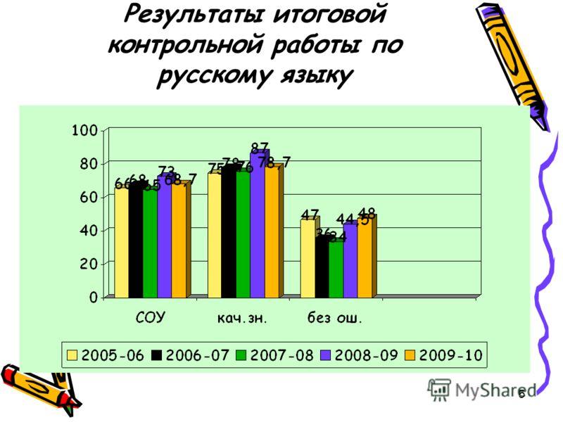 5 Результаты итоговой контрольной работы по русскому языку