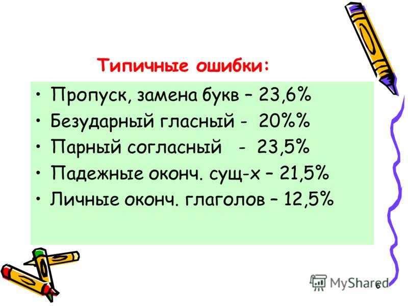 6 Типичные ошибки: Пропуск, замена букв – 23,6% Безударный гласный - 20% Парный согласный - 23,5% Падежные оконч. сущ-х – 21,5% Личные оконч. глаголов – 12,5%