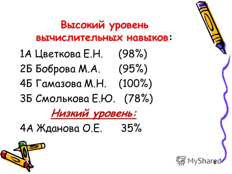 8 Высокий уровень вычислительных навыков: 1А Цветкова Е.Н. (98%) 2Б Боброва М.А. (95%) 4Б Гамазова М.Н. (100%) 3Б Смолькова Е.Ю. (78%) Низкий уровень: 4А Жданова О.Е. 35%