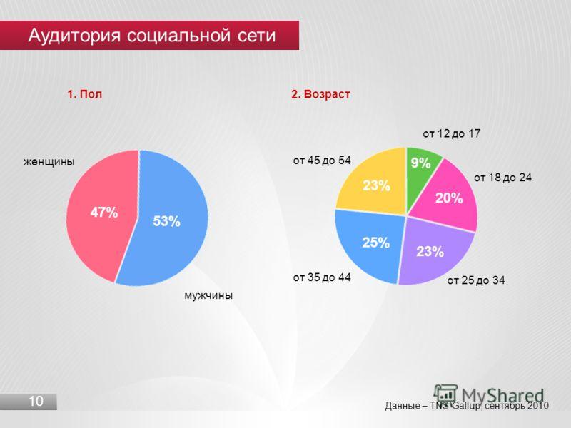 10 Данные – TNS Gallup, сентябрь 2010 1. Пол 2. Возраст 9% 20% 23% 25% 23% от 12 до 17 от 18 до 24 от 25 до 34 от 35 до 44 от 45 до 54 53% 47% мужчины женщины Аудитория социальной сети