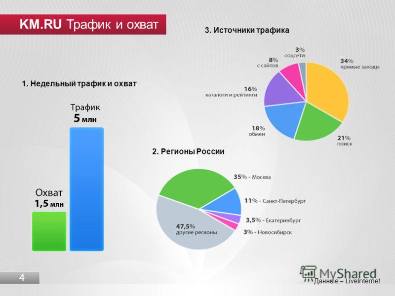 3. Источники трафика KM.RU Трафик и охват 4 2. Регионы России 1. Недельный трафик и охват Данные – LiveInternet