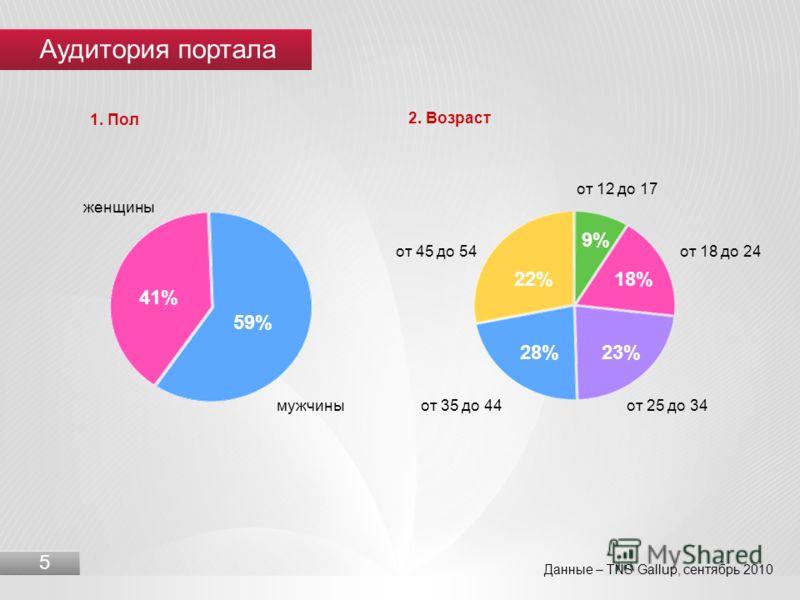 Аудитория портала 5 Данные – TNS Gallup, сентябрь 2010 1. Пол 2. Возраст 9% 18% 23%28% 22% от 12 до 17 от 18 до 24 от 25 до 34от 35 до 44 от 45 до 54 59% 41% мужчины женщины