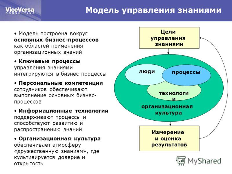 Модель управления знаниями Модель построена вокруг основных бизнес-процессов как областей применения организационных знаний Ключевые процессы управления знаниями интегрируются в бизнес-процессы Персональные компетенции сотрудников обеспечивают выполн
