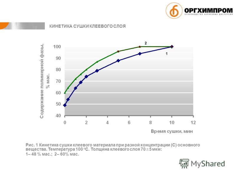 1 2 Рис. 1 Кинетика сушки клеевого материала при разной концентрации (С) основного вещества. Температура 100 о С. Толщина клеевого слоя 70±5 мкм: 1– 48 % мас.; 2– 60% мас. КИНЕТИКА СУШКИ КЛЕЕВОГО СЛОЯ